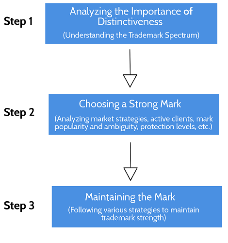 Process of choosing strong trademark