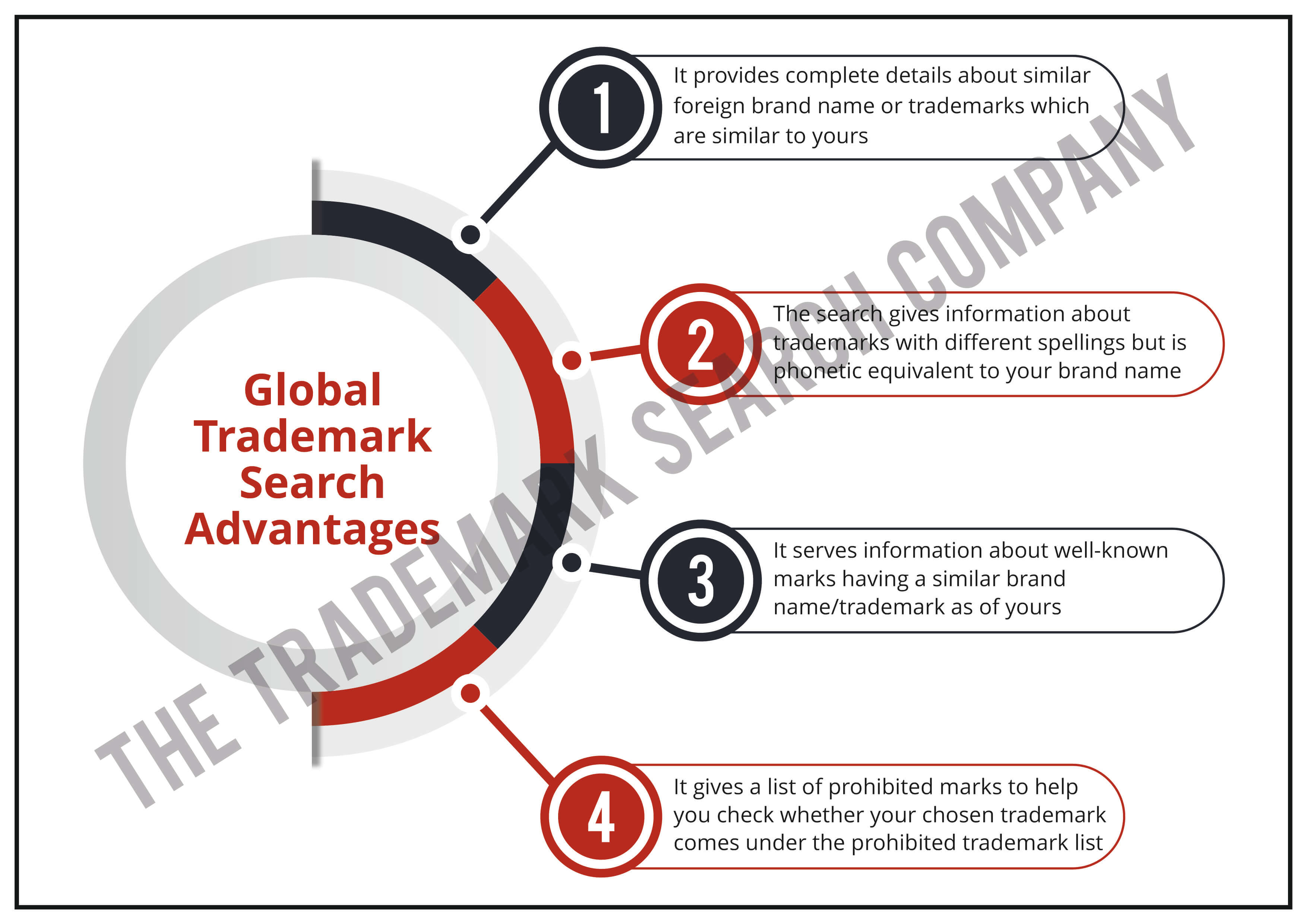 Global Trademark Search Advantages