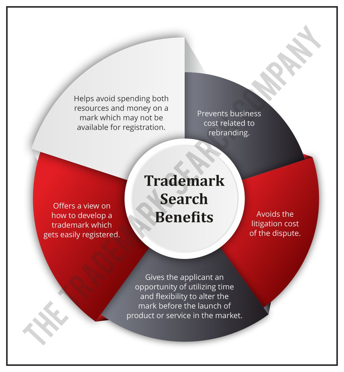 Trademark Search Benefits