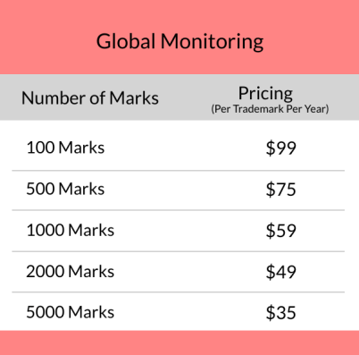 Global Monitoring - Bulk