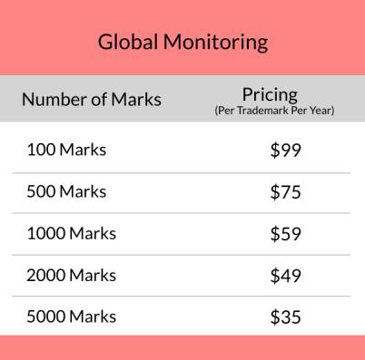 global-bulk-trademark-monitoring-price