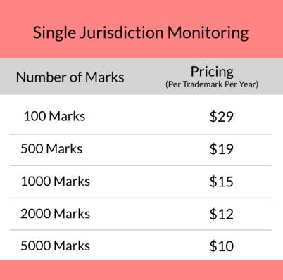single-jurisdiction-trademark-monitoring-price